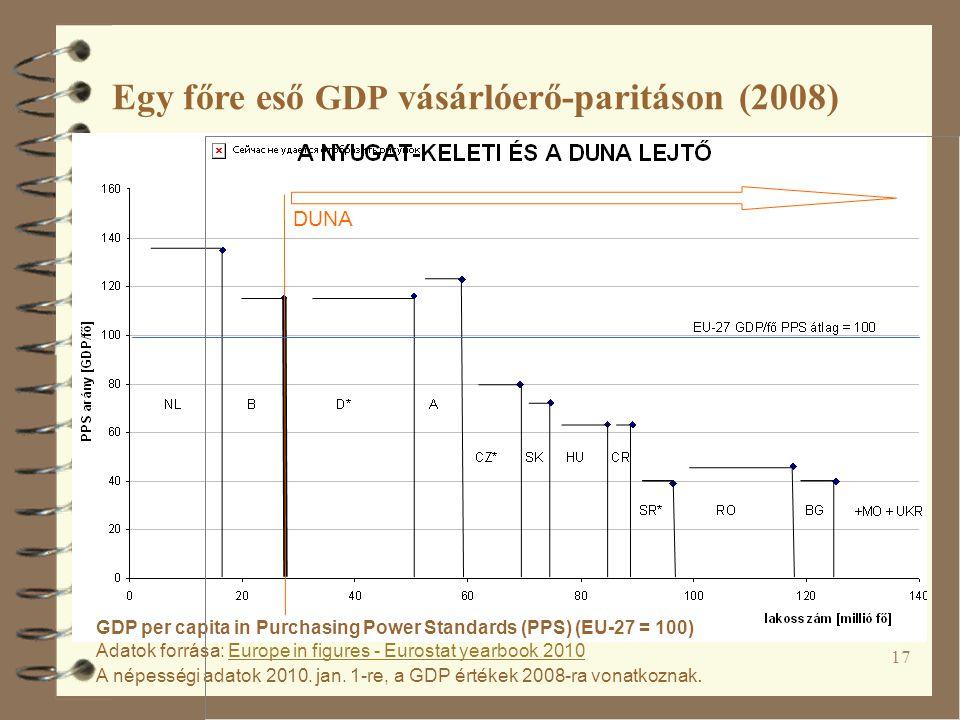 Egy főre eső GDP vásárlóerő-paritáson (2008)