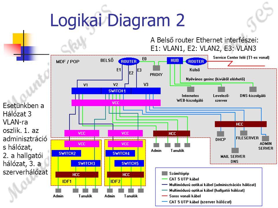 Logikai Diagram 2 A Belső router Ethernet interfészei: E1: VLAN1, E2: VLAN2, E3: VLAN3.