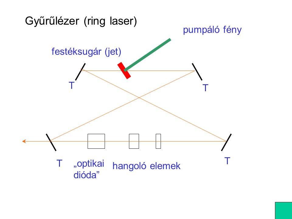 Gyűrűlézer (ring laser)
