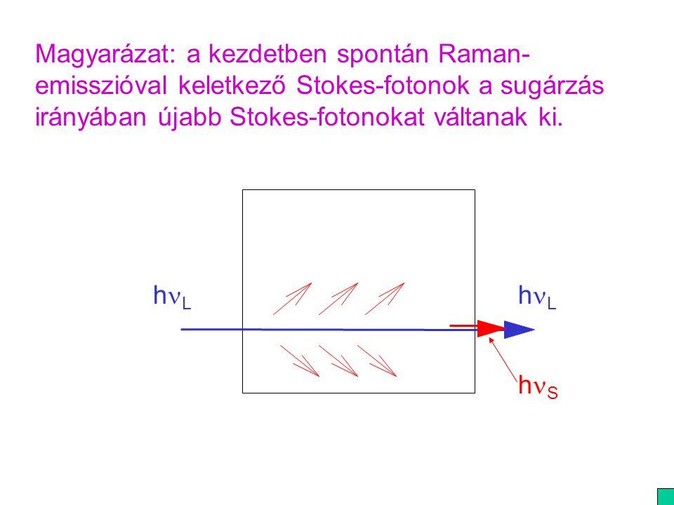 Magyarázat: a kezdetben spontán Raman-emisszióval keletkező Stokes-fotonok a sugárzás irányában újabb Stokes-fotonokat váltanak ki.