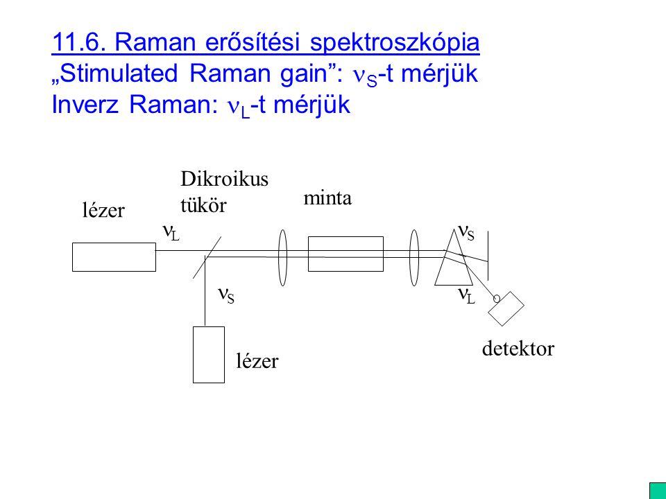 """11.6. Raman erősítési spektroszkópia """"Stimulated Raman gain : nS-t mérjük Inverz Raman: nL-t mérjük"""