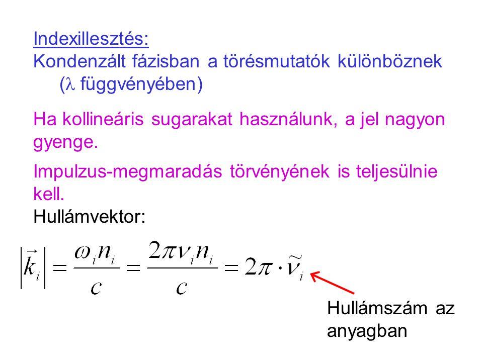 Indexillesztés: Kondenzált fázisban a törésmutatók különböznek (l függvényében)