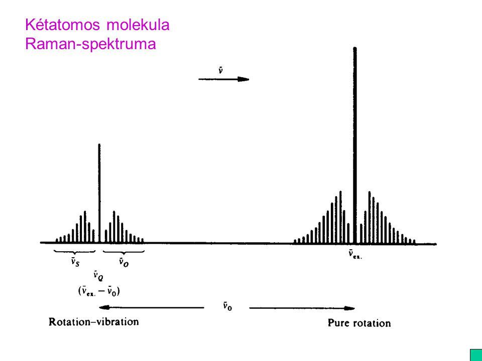Kétatomos molekula Raman-spektruma