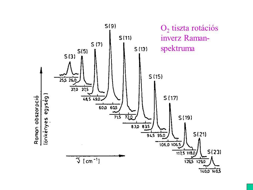 O2 tiszta rotációs inverz Raman-spektruma