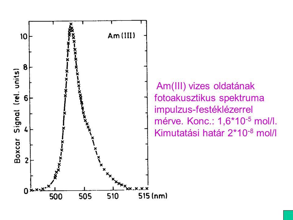 Am(III) vizes oldatának fotoakusztikus spektruma impulzus-festéklézerrel mérve.