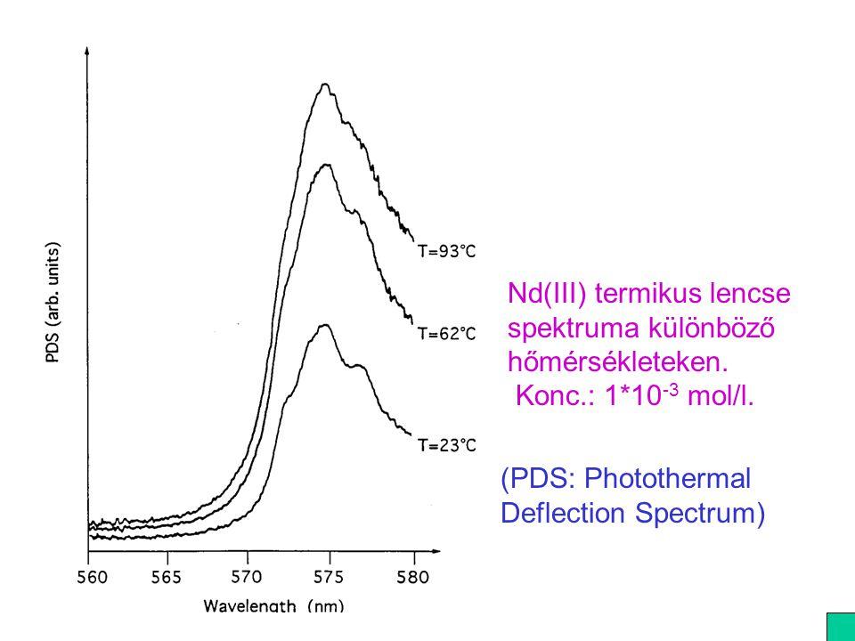 Nd(III) termikus lencse spektruma különböző hőmérsékleteken. Konc. : 1