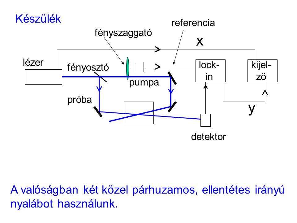 Készülék próba. lézer. lock- in. kijel-ző. detektor. fényszaggató. referencia. x. y. pumpa.