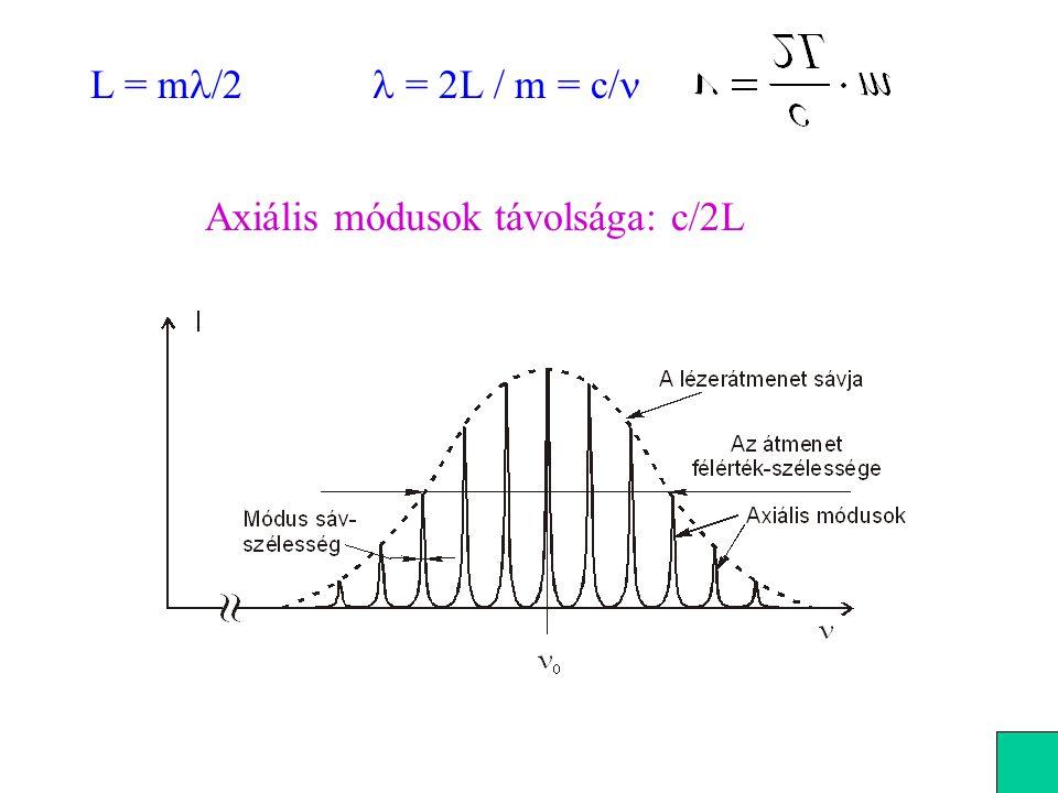 L = ml/2 l = 2L / m = c/n Axiális módusok távolsága: c/2L