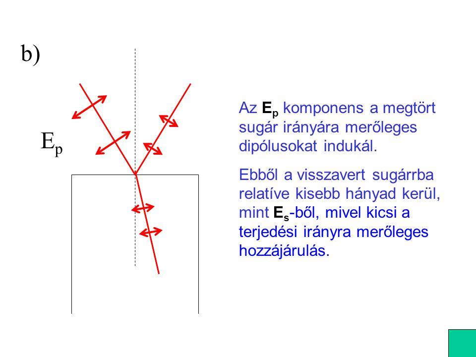 Ep b) Az Ep komponens a megtört sugár irányára merőleges dipólusokat indukál.