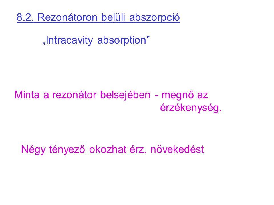 8.2. Rezonátoron belüli abszorpció
