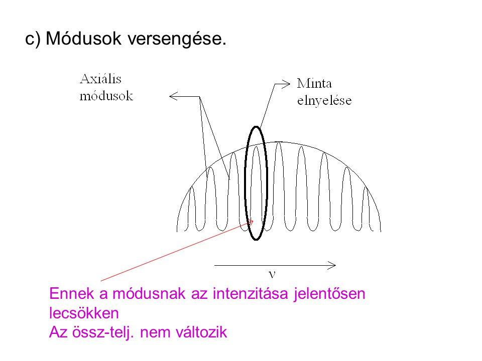 c) Módusok versengése. Ennek a módusnak az intenzitása jelentősen lecsökken Az össz-telj.