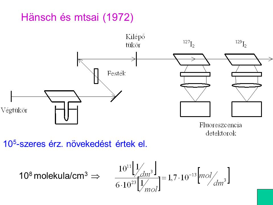 Hänsch és mtsai (1972) 105-szeres érz. növekedést értek el.