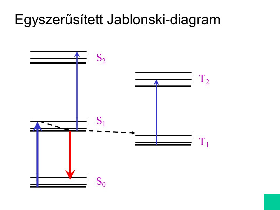 Egyszerűsített Jablonski-diagram