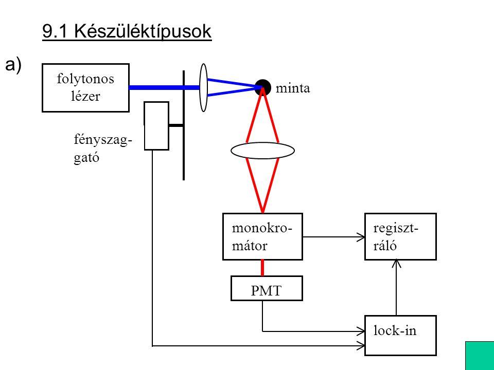 9.1 Készüléktípusok a) folytonos minta lézer fényszag- gató monokro-