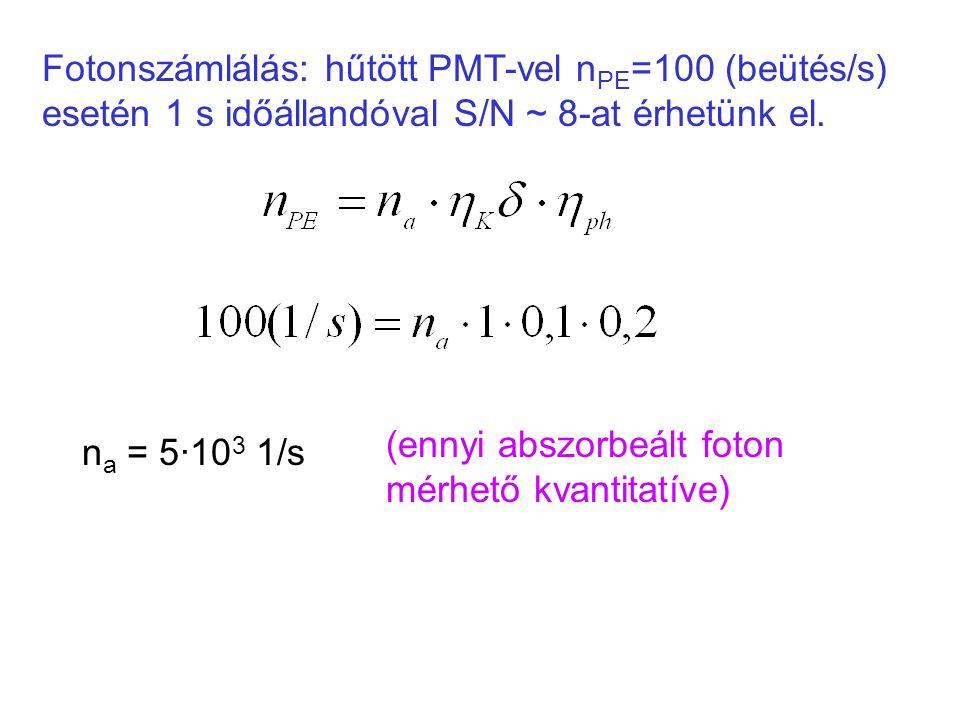 Fotonszámlálás: hűtött PMT-vel nPE=100 (beütés/s) esetén 1 s időállandóval S/N ~ 8-at érhetünk el.
