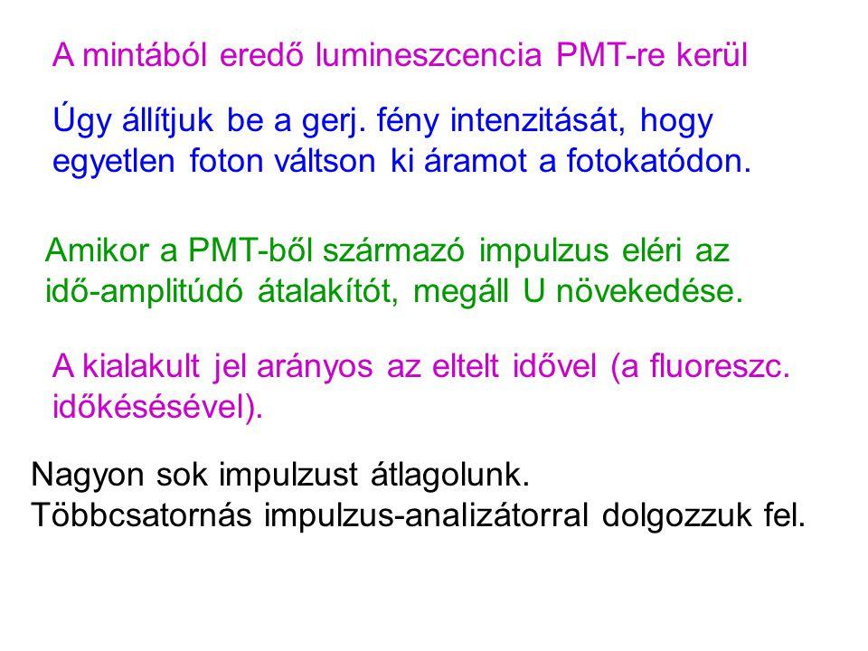 A mintából eredő lumineszcencia PMT-re kerül
