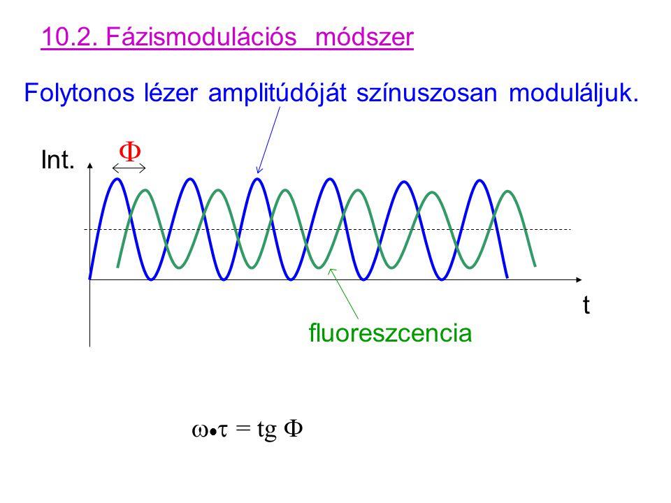 F 10.2. Fázismodulációs módszer