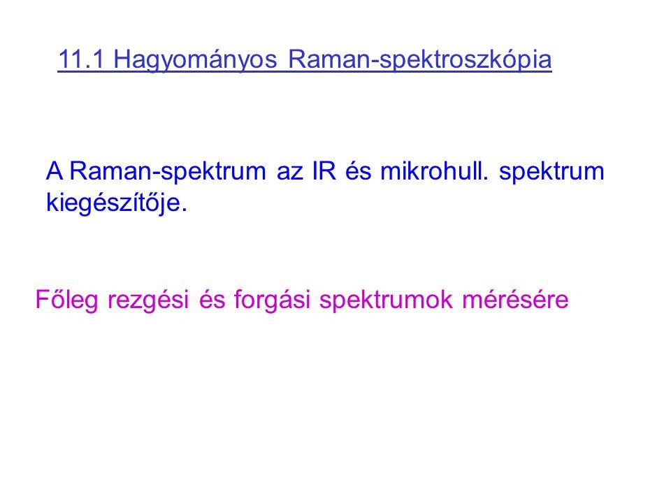 11.1 Hagyományos Raman-spektroszkópia