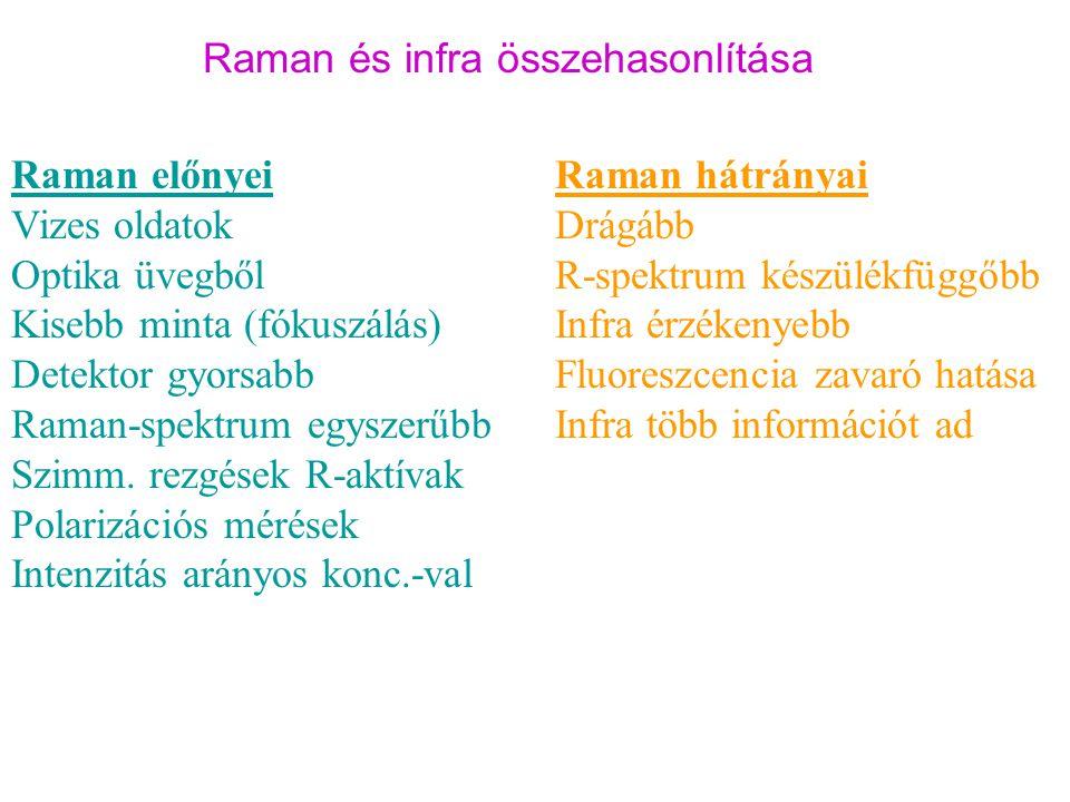 Raman és infra összehasonlítása