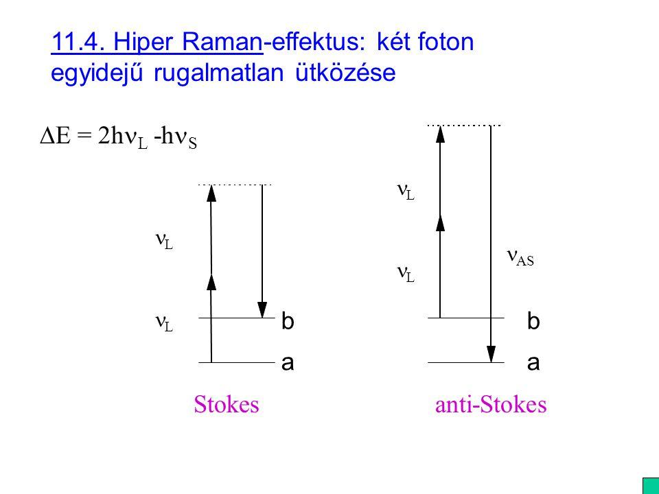 11.4. Hiper Raman-effektus: két foton egyidejű rugalmatlan ütközése