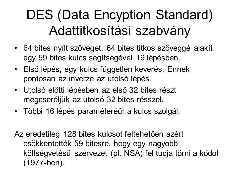 DES (Data Encyption Standard) Adattitkosítási szabvány