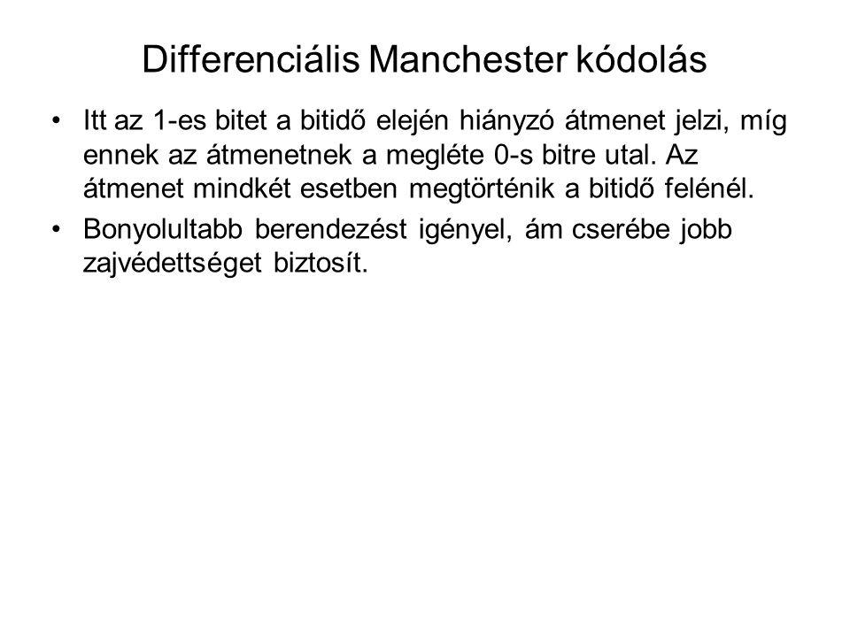 Differenciális Manchester kódolás