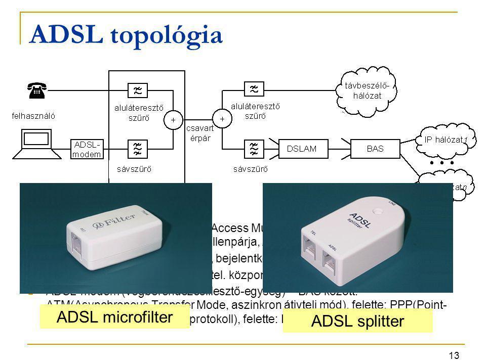 ADSL topológia ADSL microfilter ADSL splitter