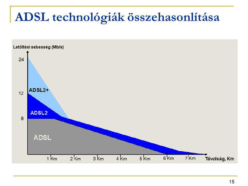 ADSL technológiák összehasonlítása