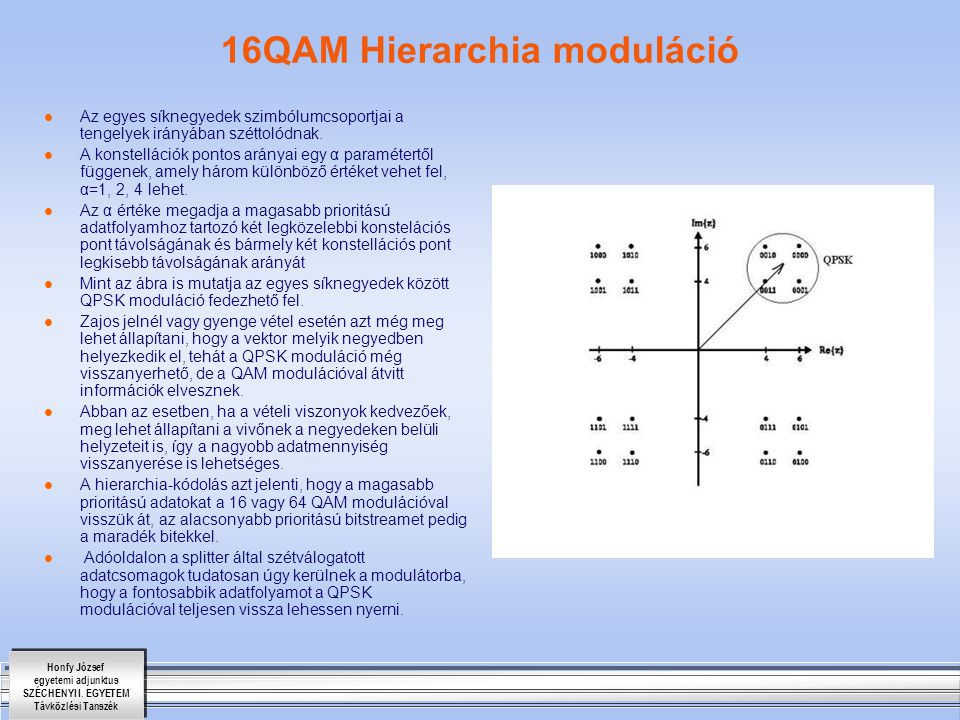16QAM Hierarchia moduláció