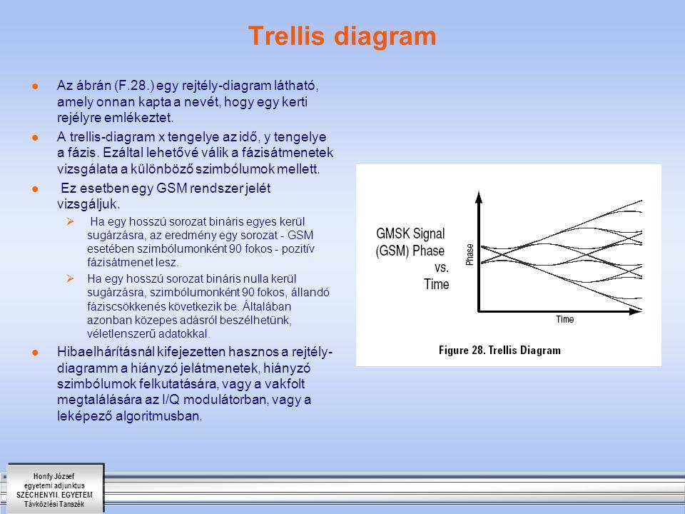 Trellis diagram Az ábrán (F.28.) egy rejtély-diagram látható, amely onnan kapta a nevét, hogy egy kerti rejélyre emlékeztet.