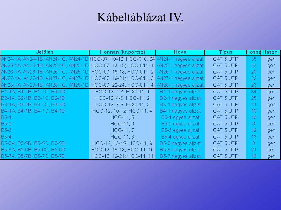 Kábeltáblázat IV.