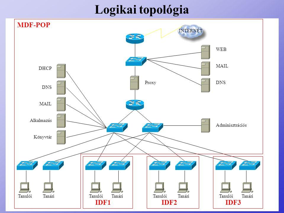 Logikai topológia MDF-POP IDF3 IDF2 IDF1 Proxy INTERNET WEB MAIL DNS