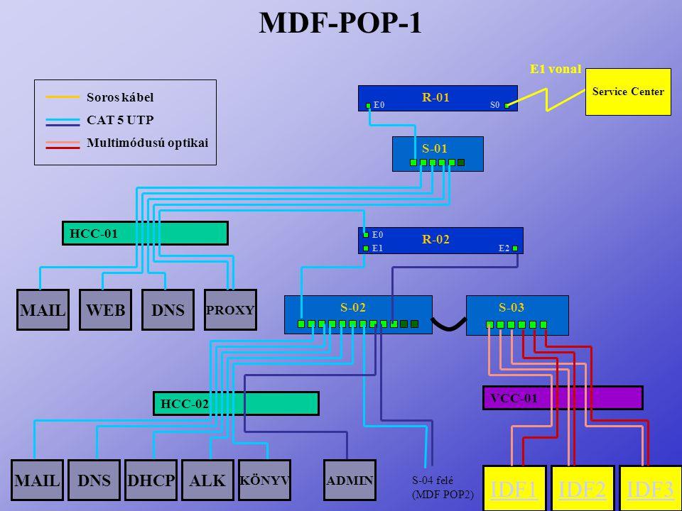 MDF-POP-1 IDF2 IDF1 IDF3 DNS WEB MAIL MAIL DNS DHCP ALK E1 vonal
