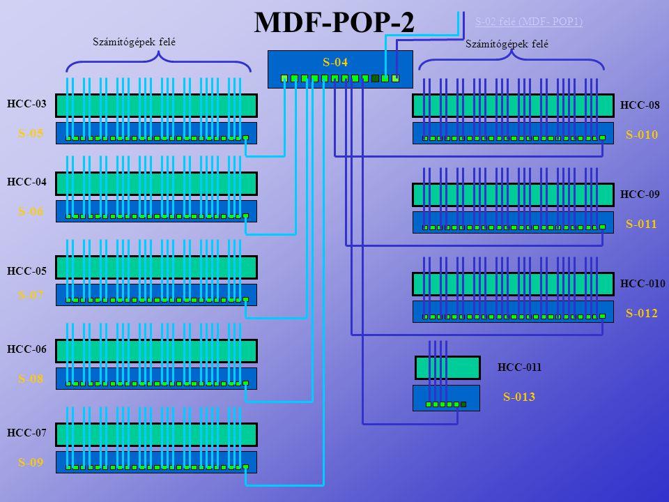 MDF-POP-2 S-04 S-05 S-010 S-06 S-011 S-07 S-012 S-08 S-013 S-09