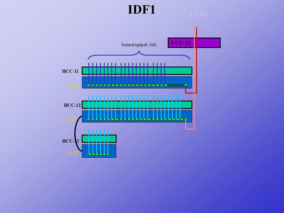 IDF1 VCC-11 S-11 S-12 S-13 S-03 felé Számítógépek felé HCC-11 HCC-12