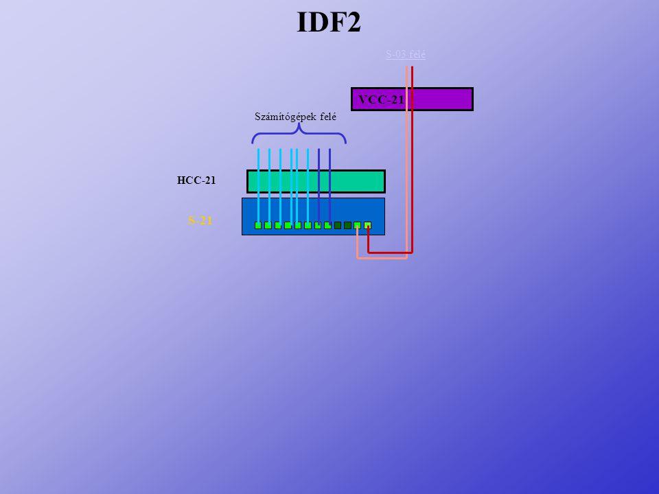 IDF2 S-03 felé VCC-21 Számítógépek felé HCC-21 S-21