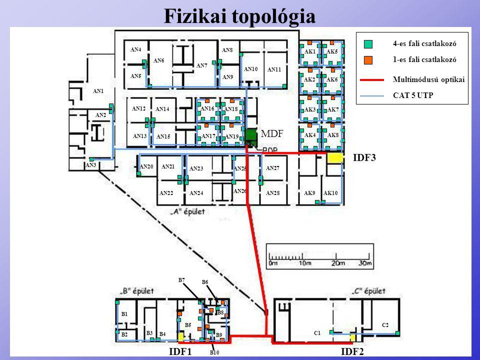 Fizikai topológia MDF IDF3 IDF1 IDF2 4-es fali csatlakozó