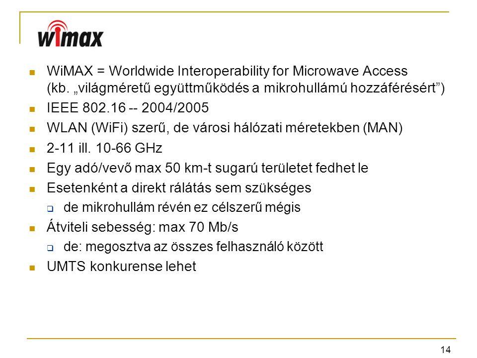 WLAN (WiFi) szerű, de városi hálózati méretekben (MAN)