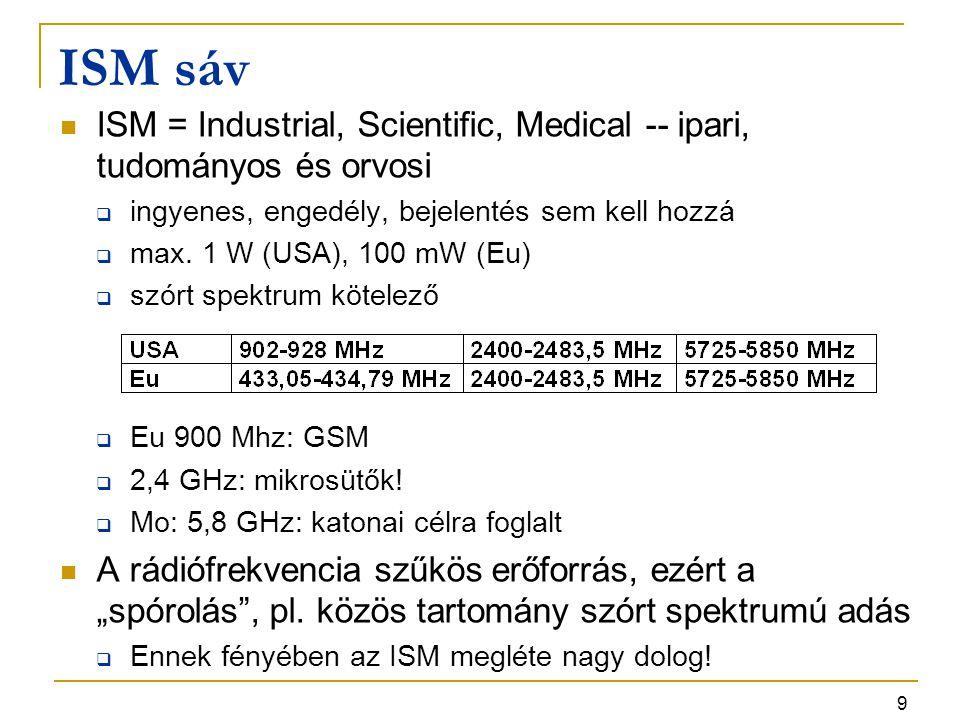 ISM sáv ISM = Industrial, Scientific, Medical -- ipari, tudományos és orvosi. ingyenes, engedély, bejelentés sem kell hozzá.