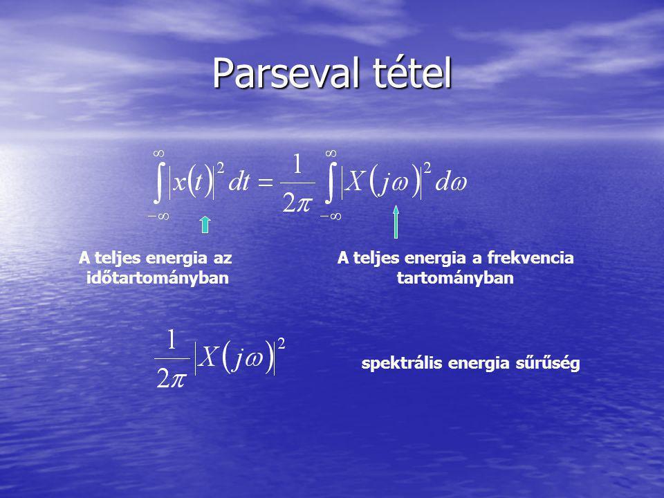 A teljes energia a frekvencia spektrális energia sűrűség