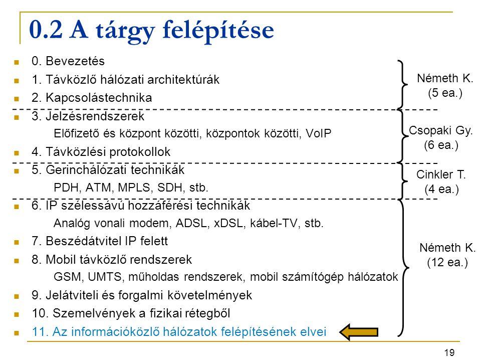 0.2 A tárgy felépítése 0. Bevezetés 1. Távközlő hálózati architektúrák
