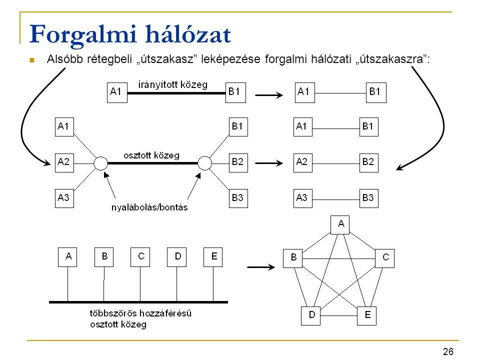 """Forgalmi hálózat Alsóbb rétegbeli """"útszakasz leképezése forgalmi hálózati """"útszakaszra :"""