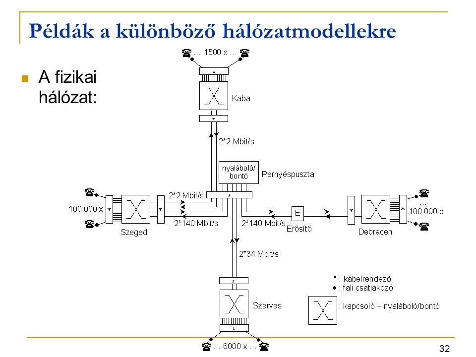 Példák a különböző hálózatmodellekre