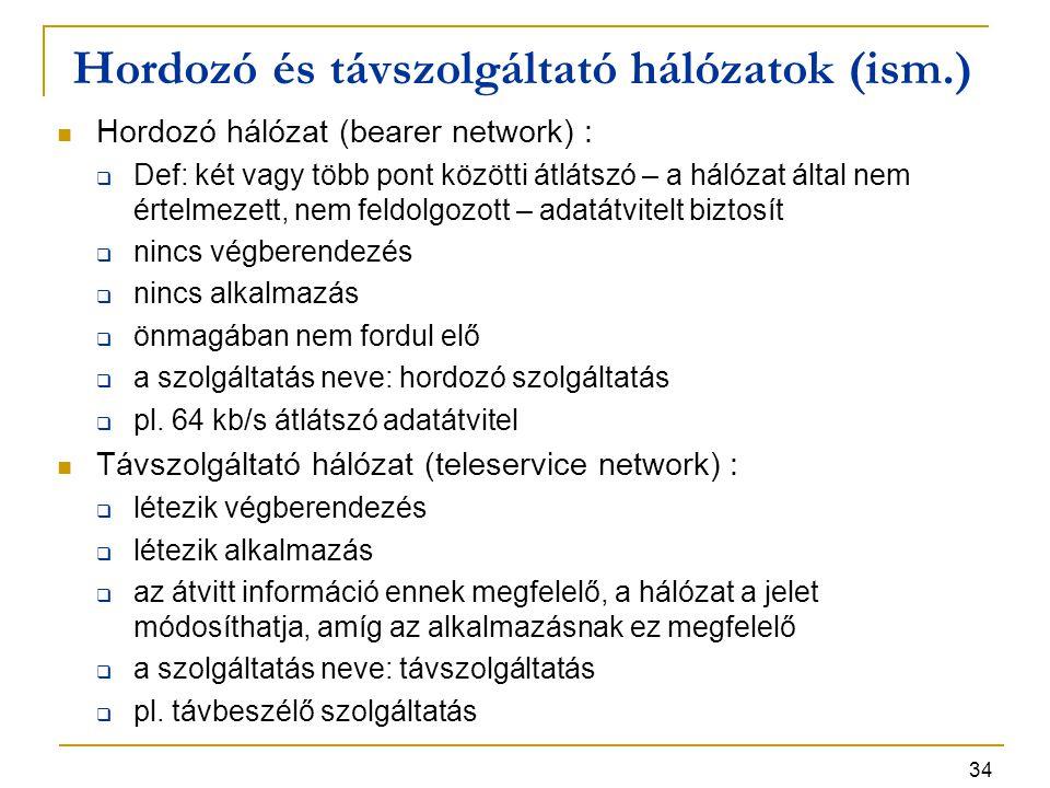 Hordozó és távszolgáltató hálózatok (ism.)