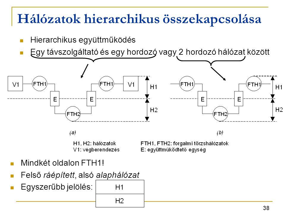 Hálózatok hierarchikus összekapcsolása