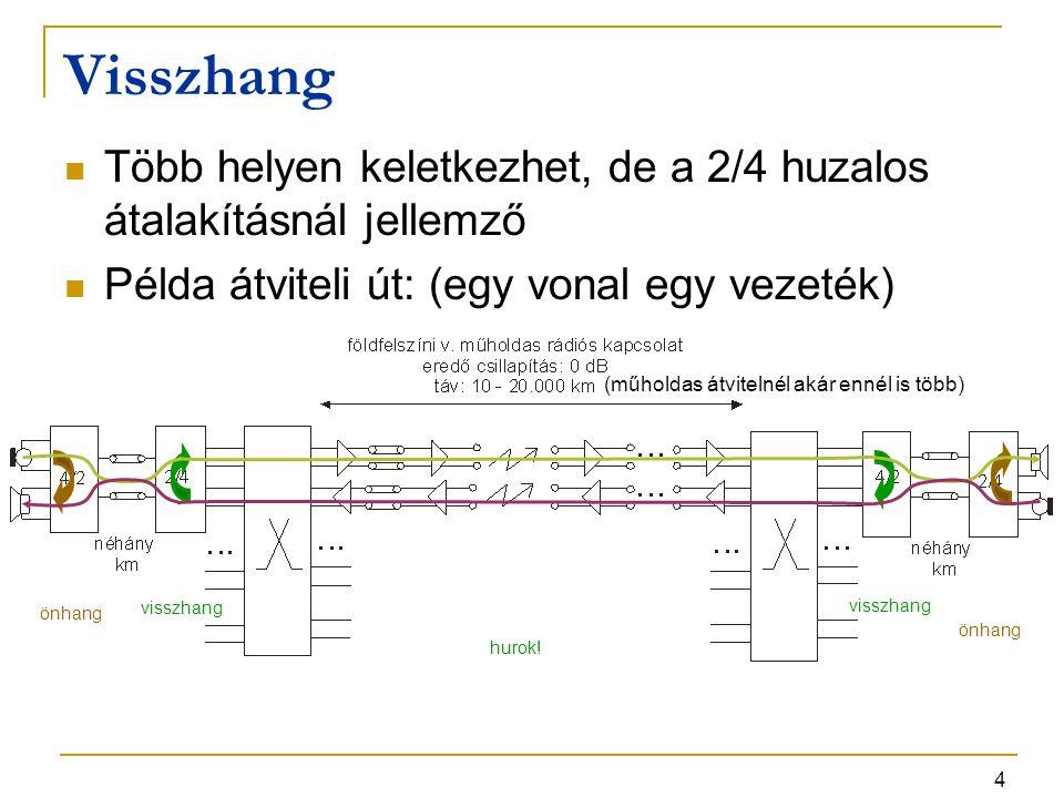Visszhang Több helyen keletkezhet, de a 2/4 huzalos átalakításnál jellemző. Példa átviteli út: (egy vonal egy vezeték)