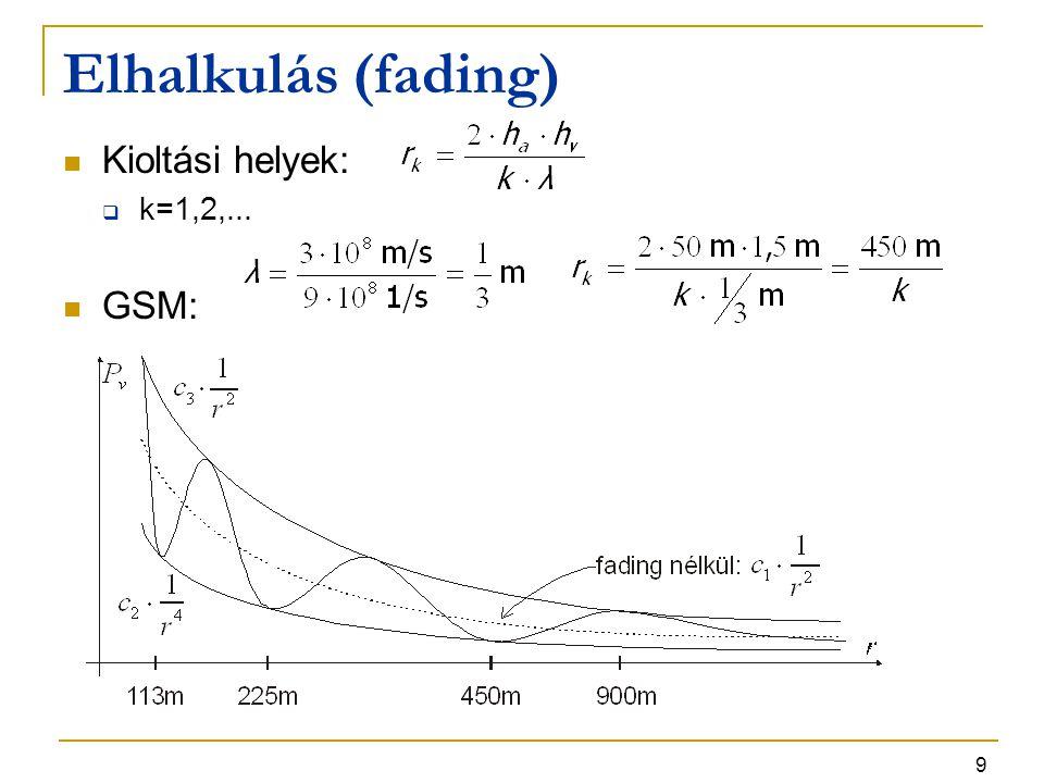 Elhalkulás (fading) Kioltási helyek: k=1,2,... GSM: