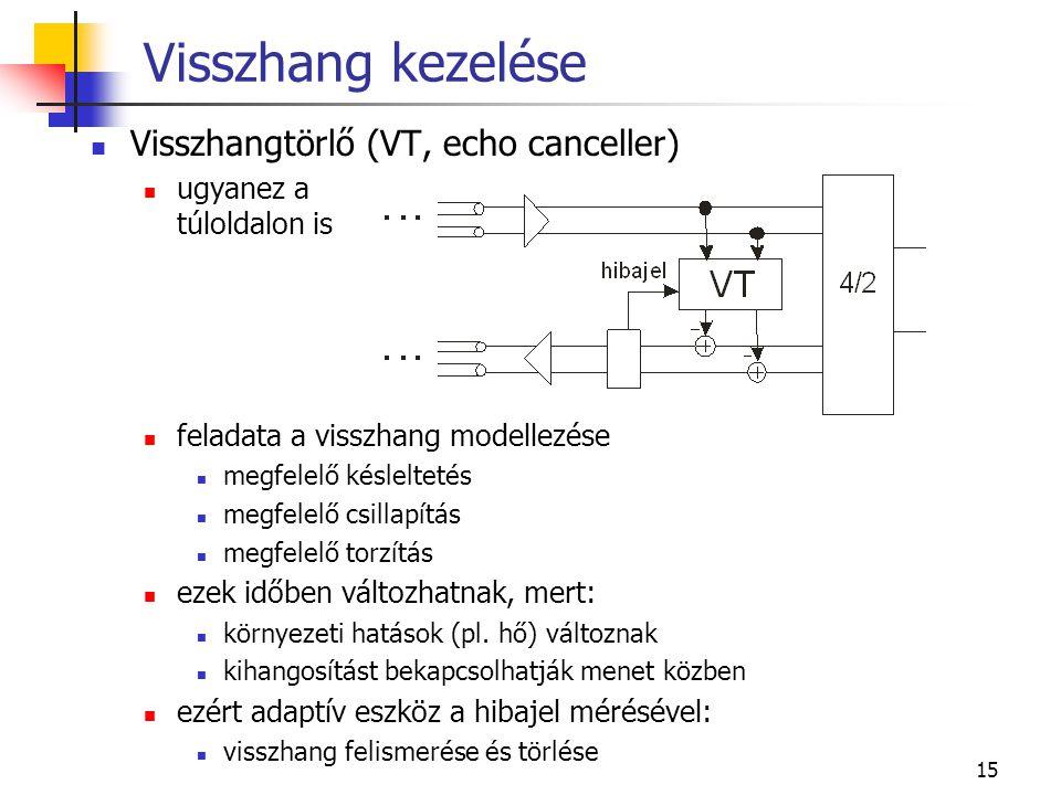 Visszhang kezelése Visszhangtörlő (VT, echo canceller)