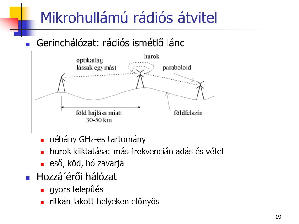 Mikrohullámú rádiós átvitel