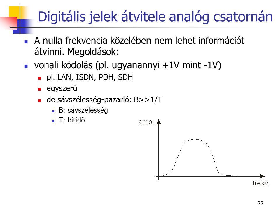 Digitális jelek átvitele analóg csatornán